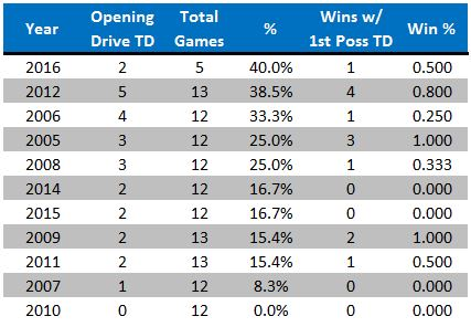 games-with-opening-drive-td-by-season