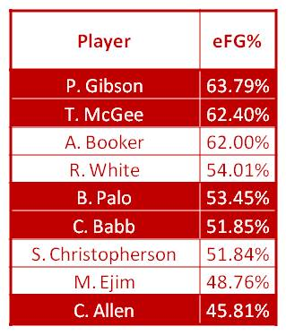 efg percentage
